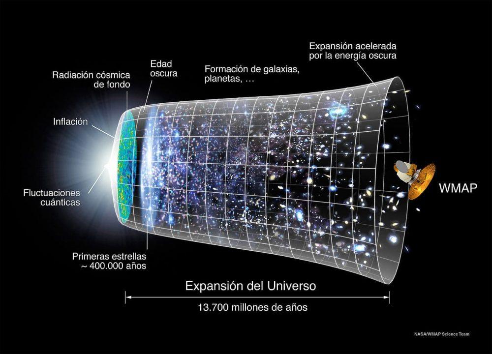 En busca de testigos del Big Bang